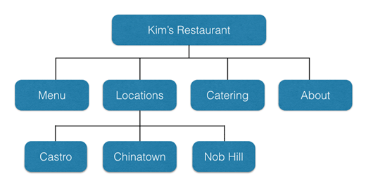 3-example-site-structure-png