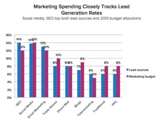 marketingspend-png