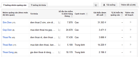 huong-dan-phan-tich-tu-khoa-voi-google-keyword-planner-2